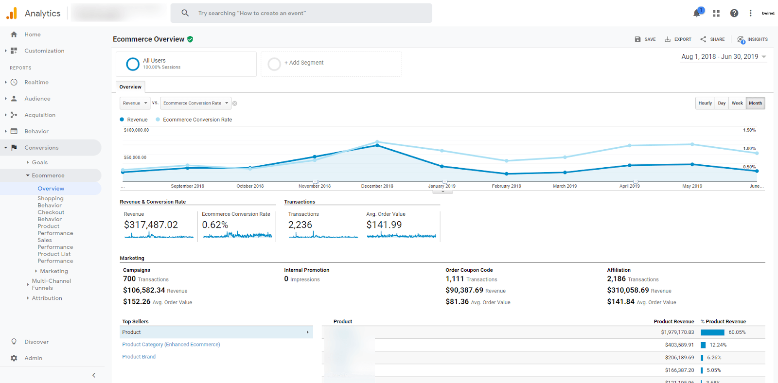 Ecommerce/Conversion Reports